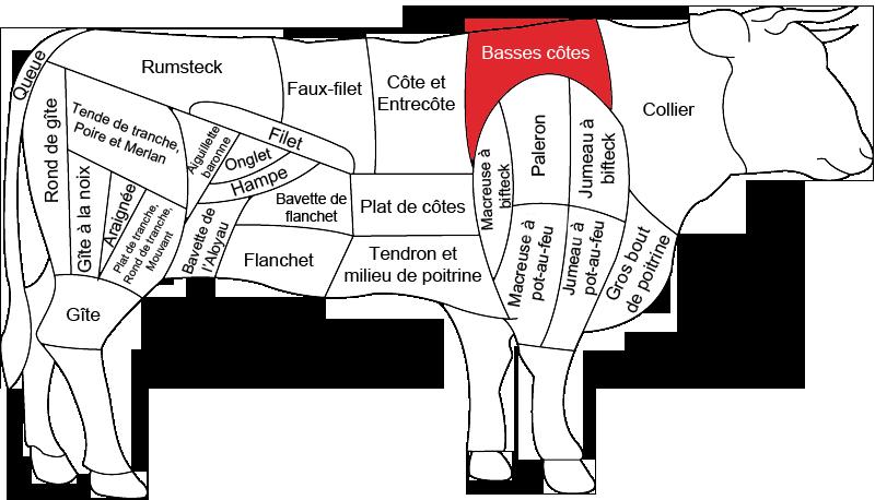 Basses côtes de bœuf