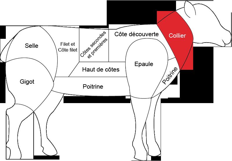 Collier d agneau grossiste viande boucherie - Cuisiner le collier de veau ...
