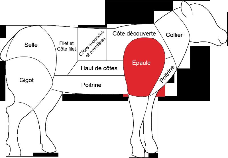 Epaule d'agneau