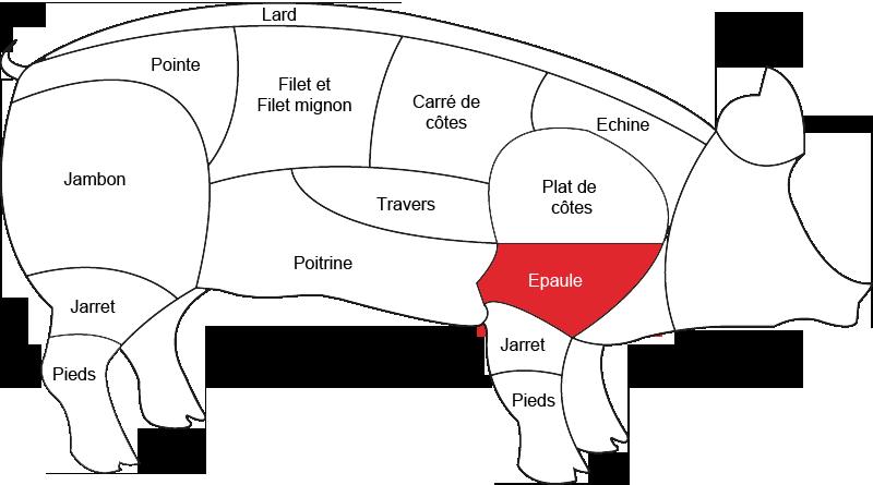 Epaule de porc