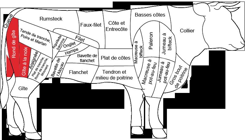G te la noix de b uf grossiste viande boeuf boucherie - Cuisiner le paleron de boeuf ...