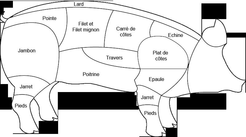 Abats de porc