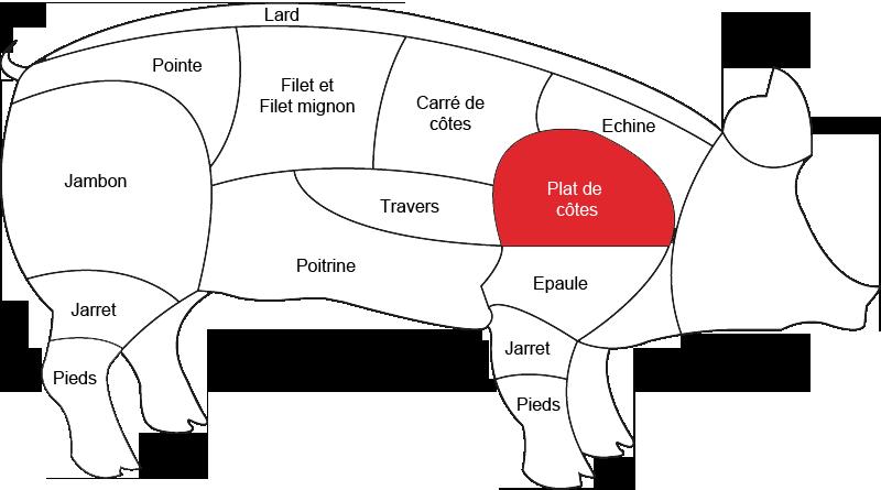 Plat de côte de porc